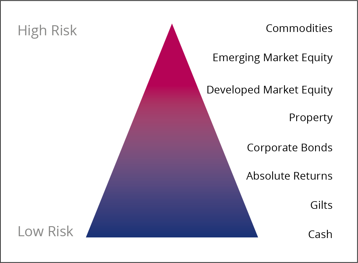 Pyramid of investment risk