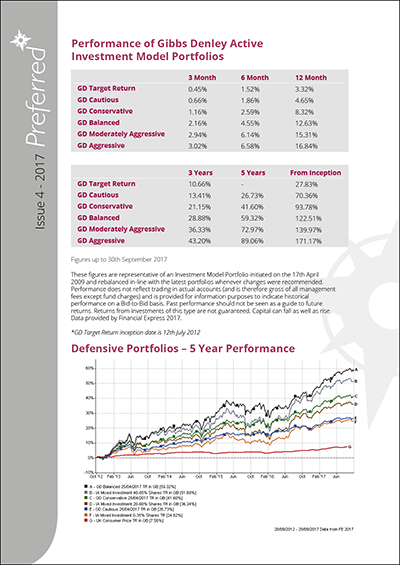 Gibbs Denley Investment Model Portfolio Performance Q4 2017