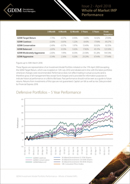 GDIM WHole of Market and Passive Portfolio Performance