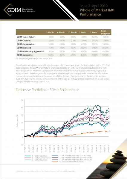 GDIM INvestment Model Portfolio Performance Summaries